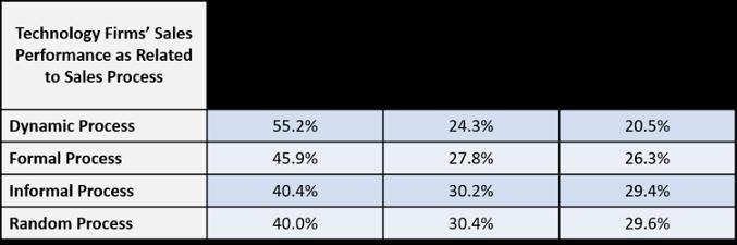 CSO Insights - Sales Process Comparisons