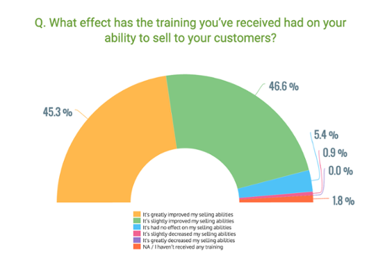 effect on training on selling abilities