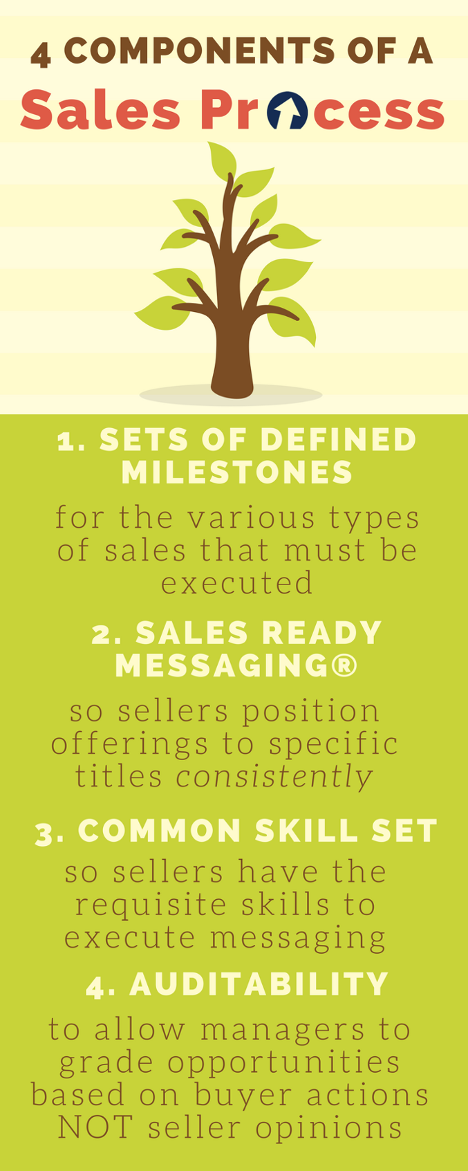 INFOGRAPHIC - 4 Components of a Sales Process