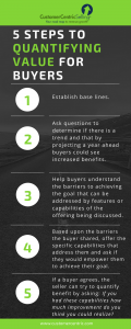 INFOGRAPHIC_5 Steps to Quantifying Value for Buyers